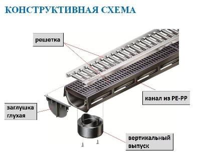 Дренажные системы HAURATON