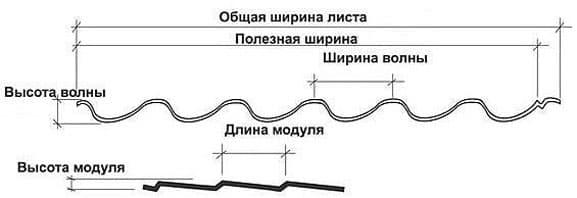 геометрия металлочерепицы